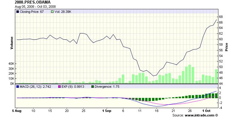 Intrade chart for Obama prediction market